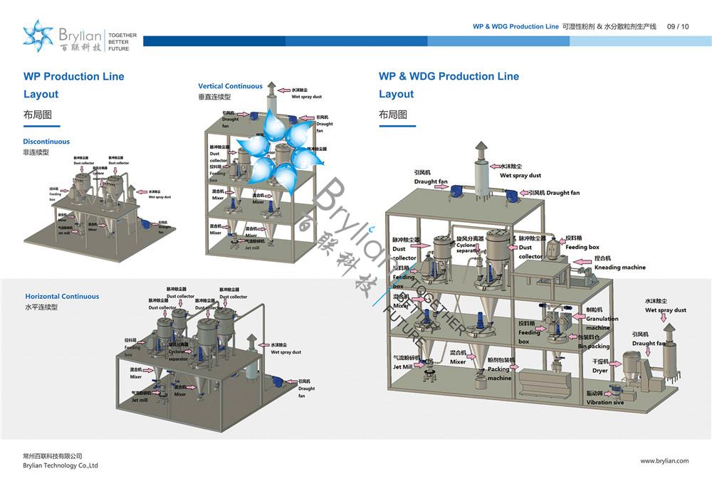 WP(可湿性粉剂)& WDG(水分散粒剂)生产线布局图