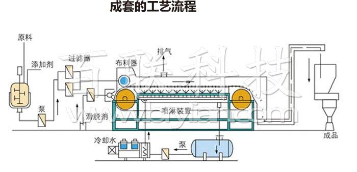 熔融造粒工艺流程